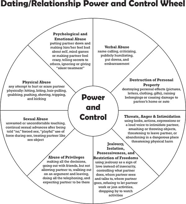 Dating/Relationship Power and Control Wheel